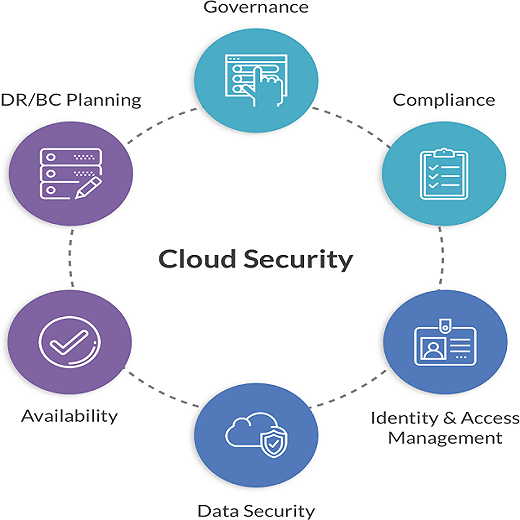 Cloud Security as a Services
