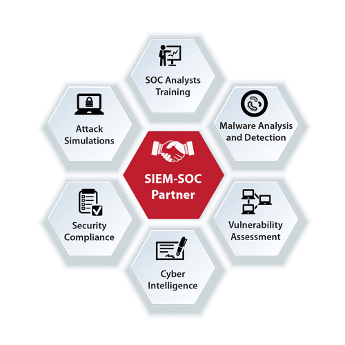 Difference Between SOC and SIEM