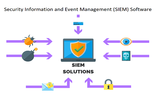 What is SIEM software, how it works and how to choose?