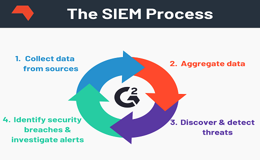 What is the SIEM process?