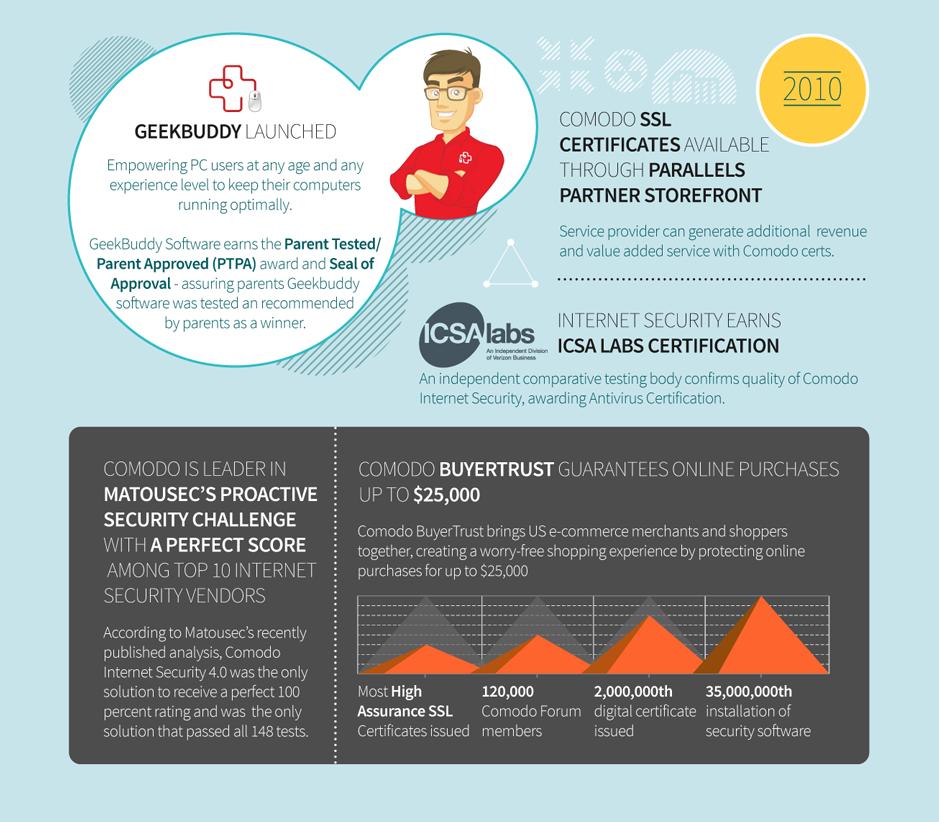 Comodo Timeline Achievements New Product Technologies