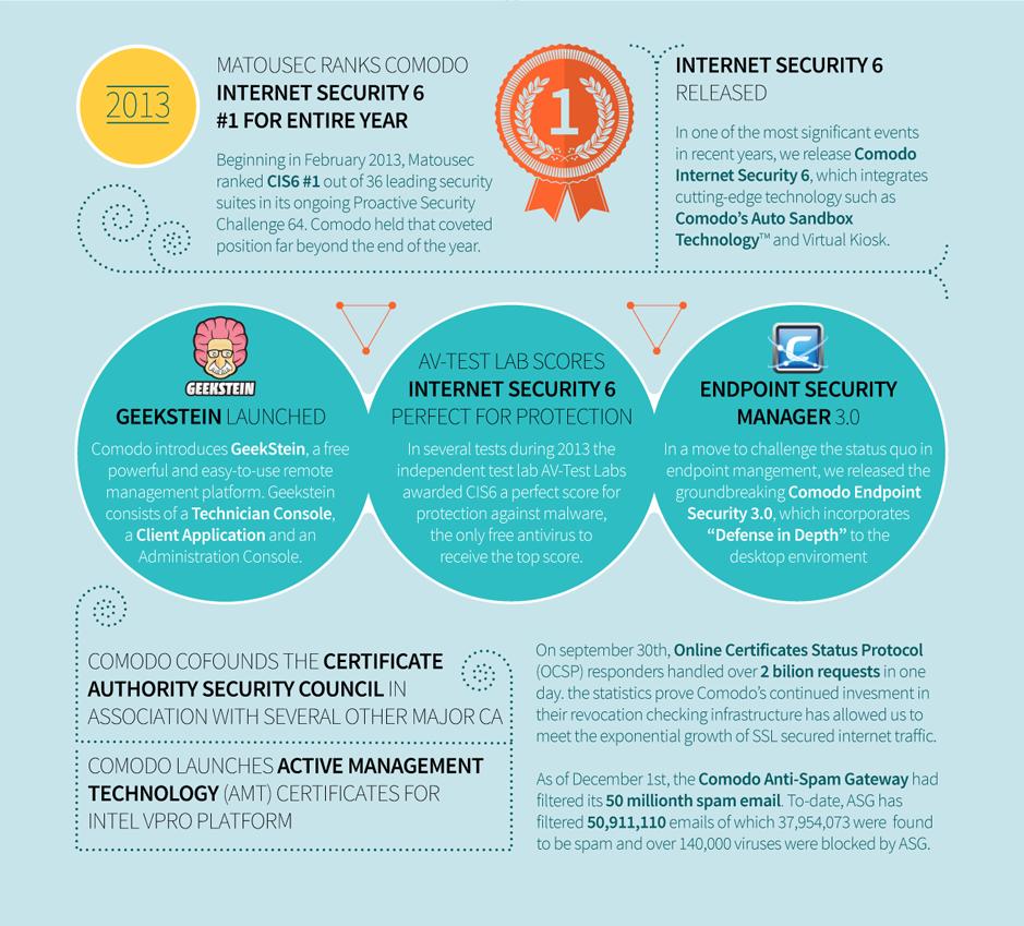 Comodo Timeline – Achievements, New Product Technologies