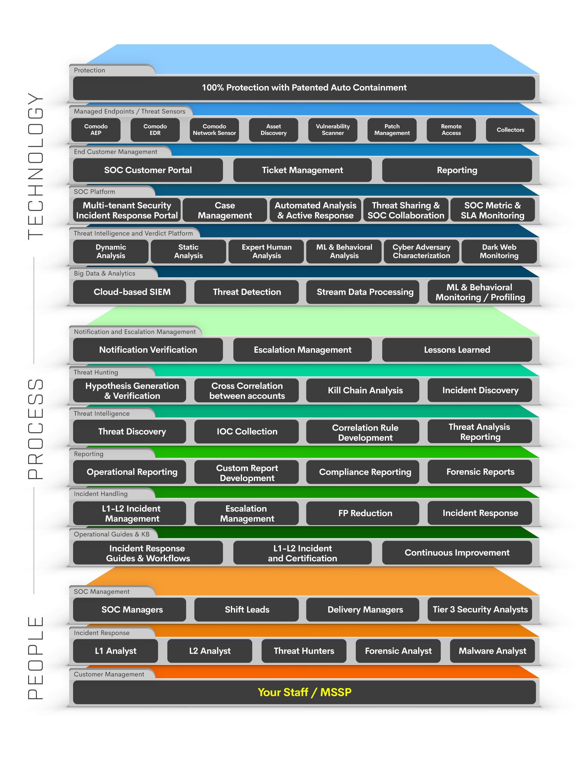 SOC Platform Diagram with Mssp Brand