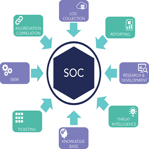What is a Security Operations Center?   SOC Network