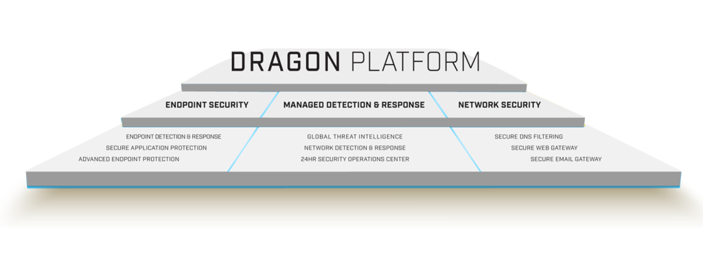 Dragon Platform Tree Structure
