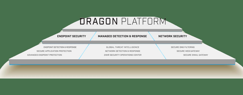 Dragon Platform
